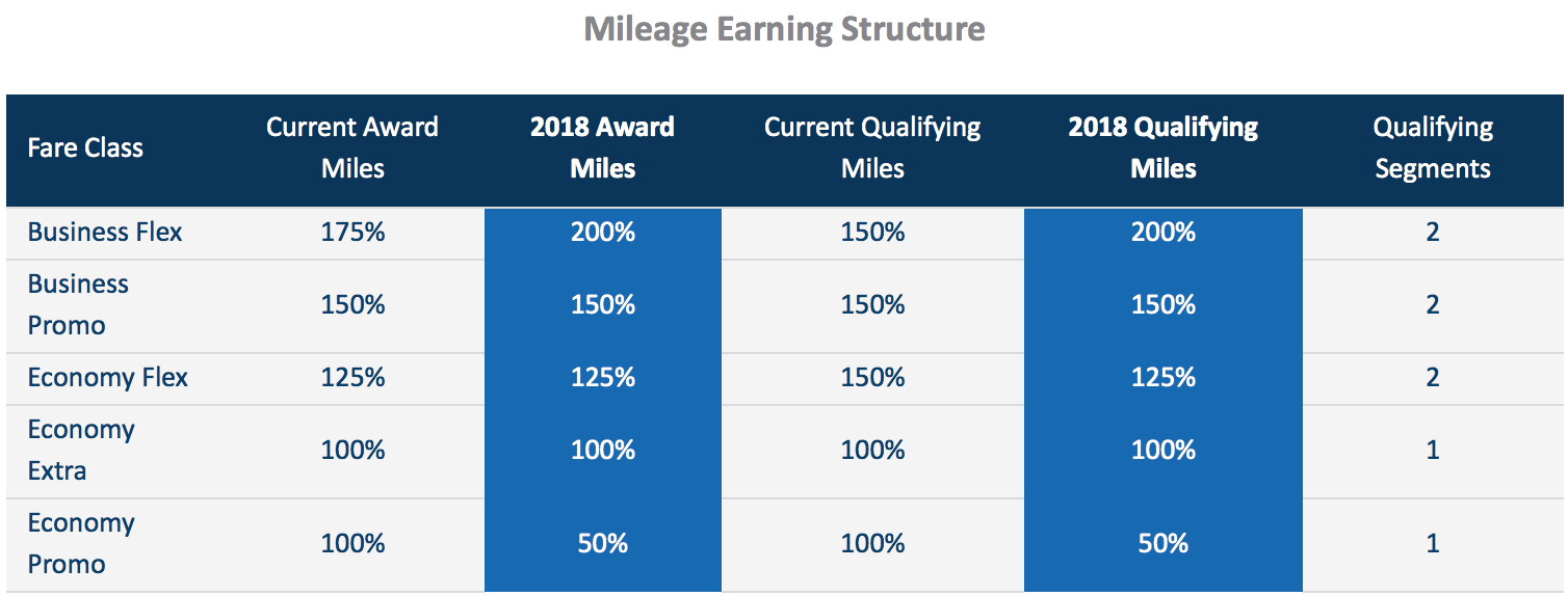 A chart showing the mileage earning changes in ConnectMiles for 2018. A machine-readable version of the chart can be found at https://connectmiles.copaair.com/en/web/guest/news-updates